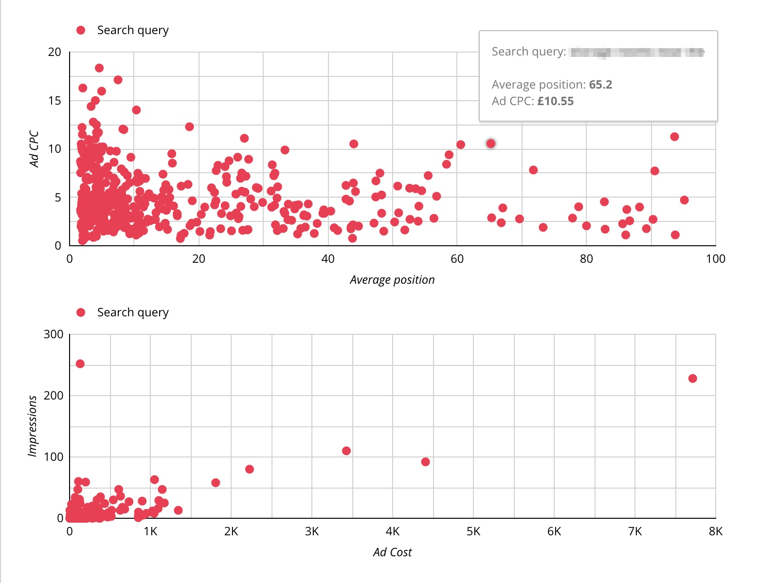 ppc and seo data - outliers example