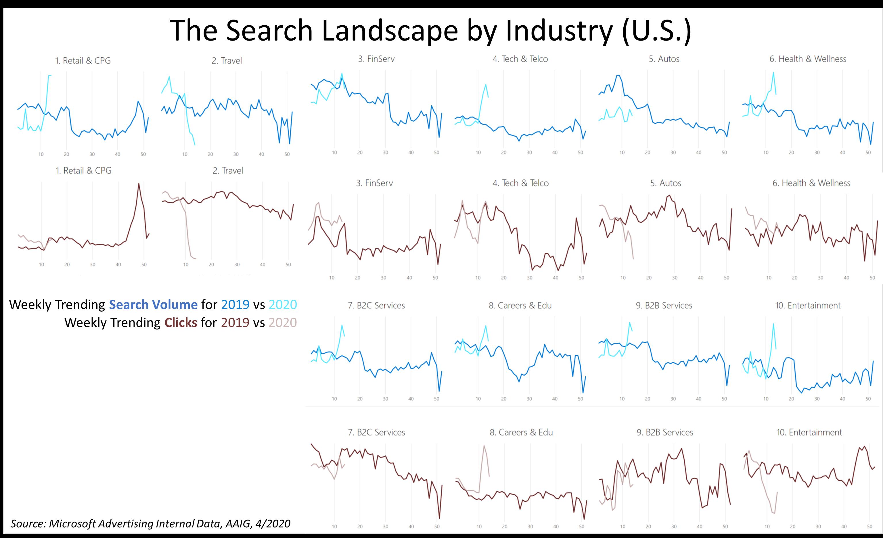 Search industry landscape