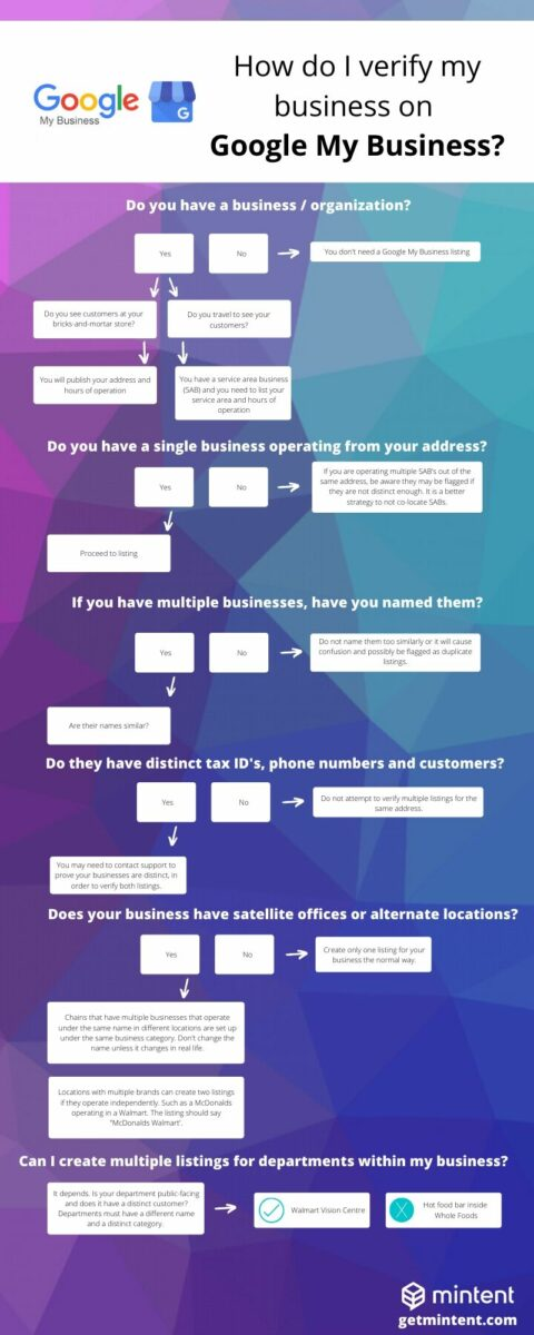 Troubleshooting Guide for Google My Business
