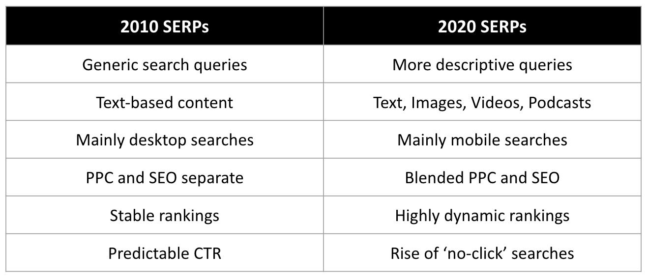 2010 serps vs 2020 serps