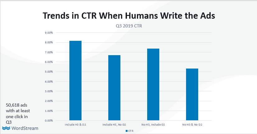 Data on using extra headlines and descriptions