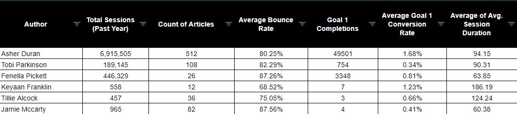 author names pivot table example