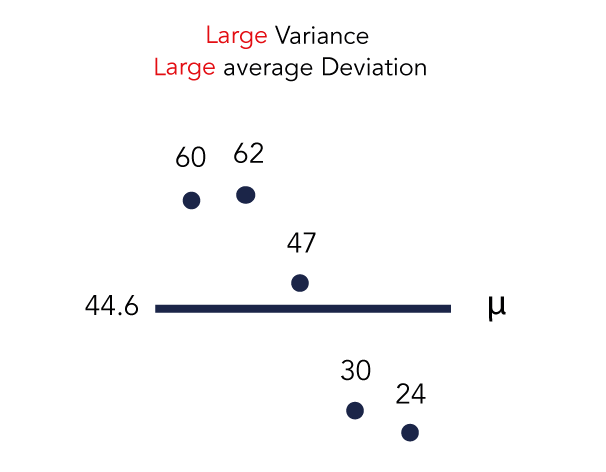 chart that visualises a plot of data points with large variance and large average deviation - SEJ