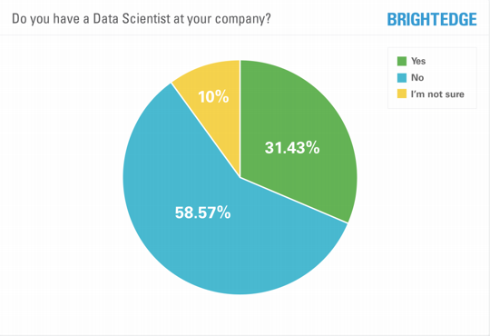 Do you have a data scientist at your company