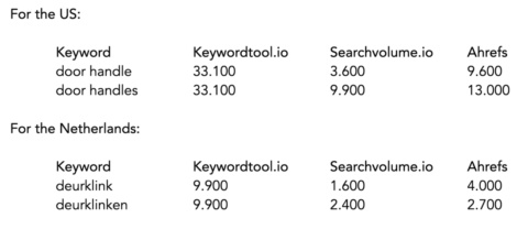 Keyword data volumes for specific keywords for 2 countries - SEJ
