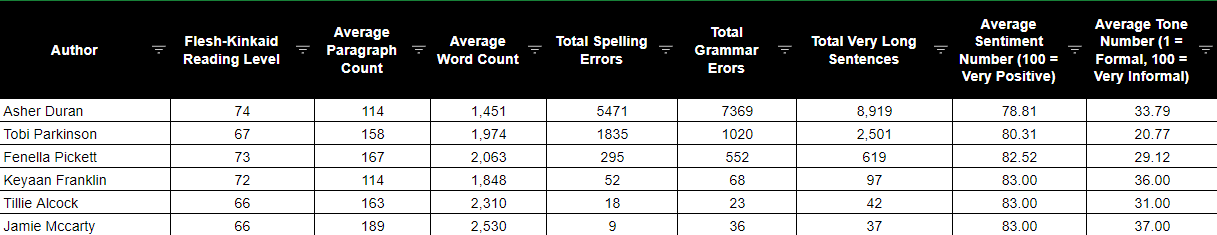 readability scores
