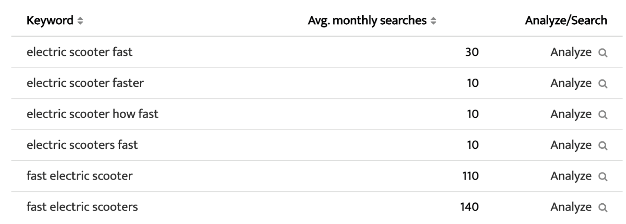 screenshot table keyword data searchvolume.io - SEJ