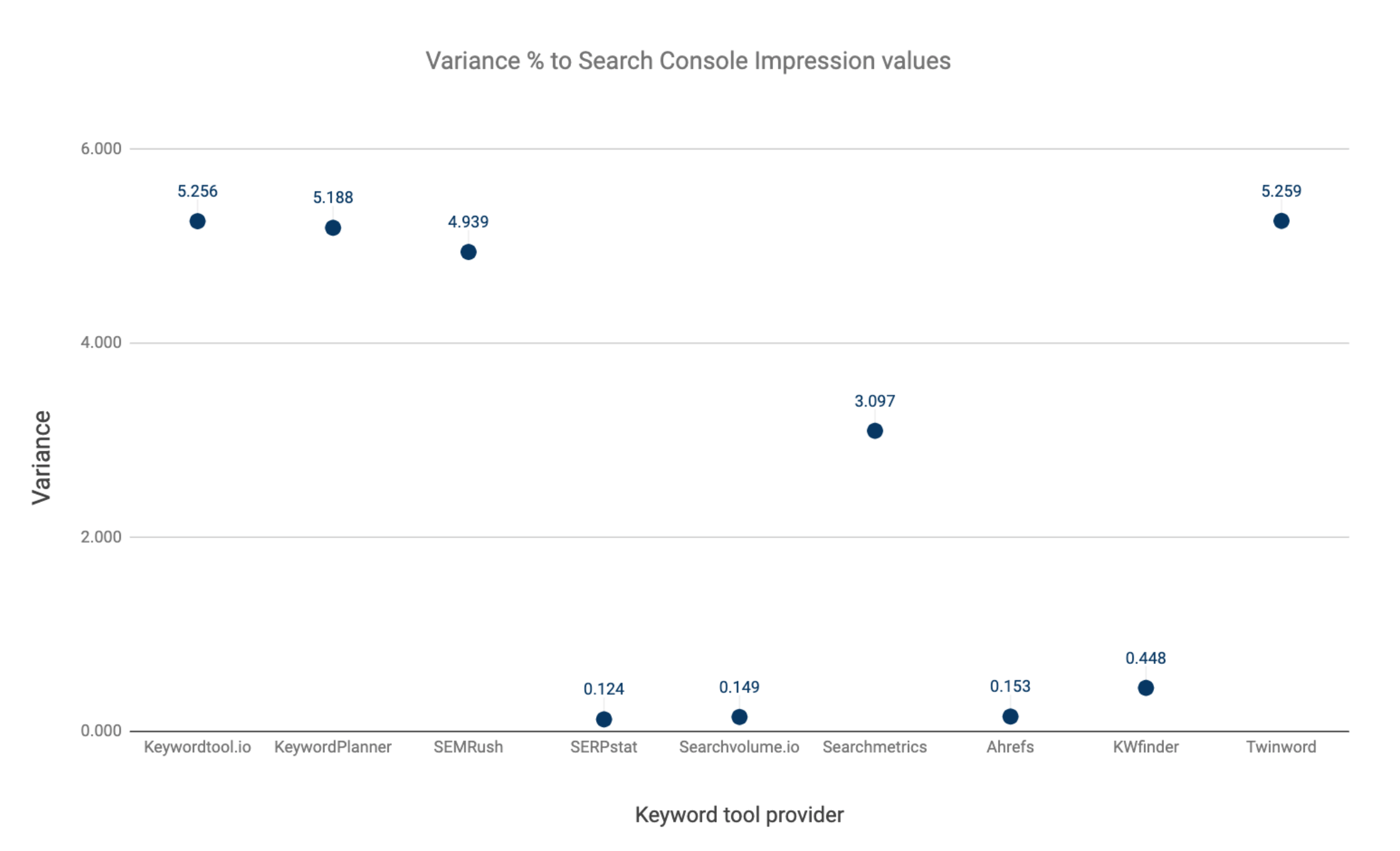 Variance in % of tooling providers deviations from search console values _ SEJ