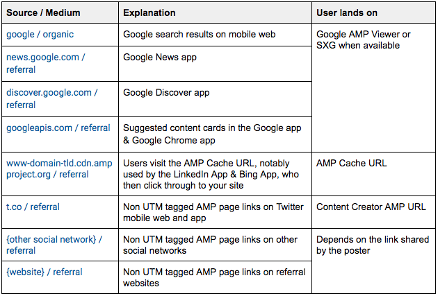 Explanation table of AMP source / medium in Google Analytics