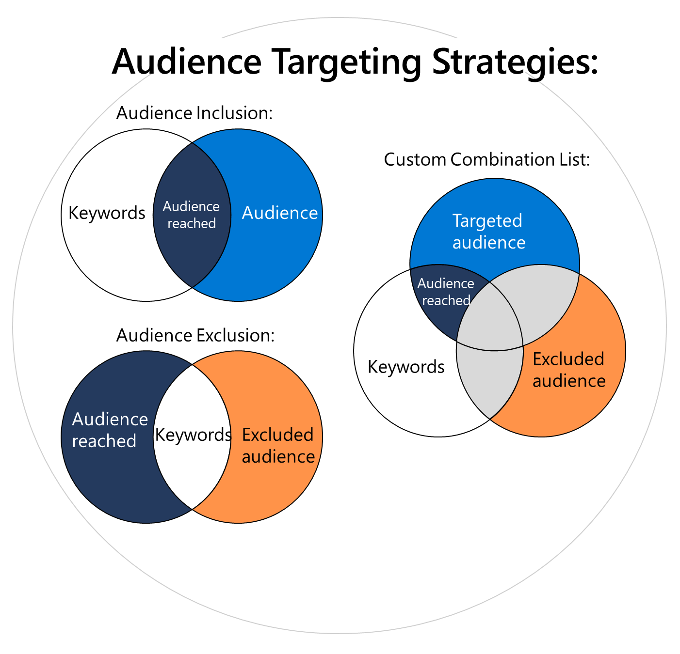 Venn Diagrams explaining how audience targeting inclusion and exclusion works.