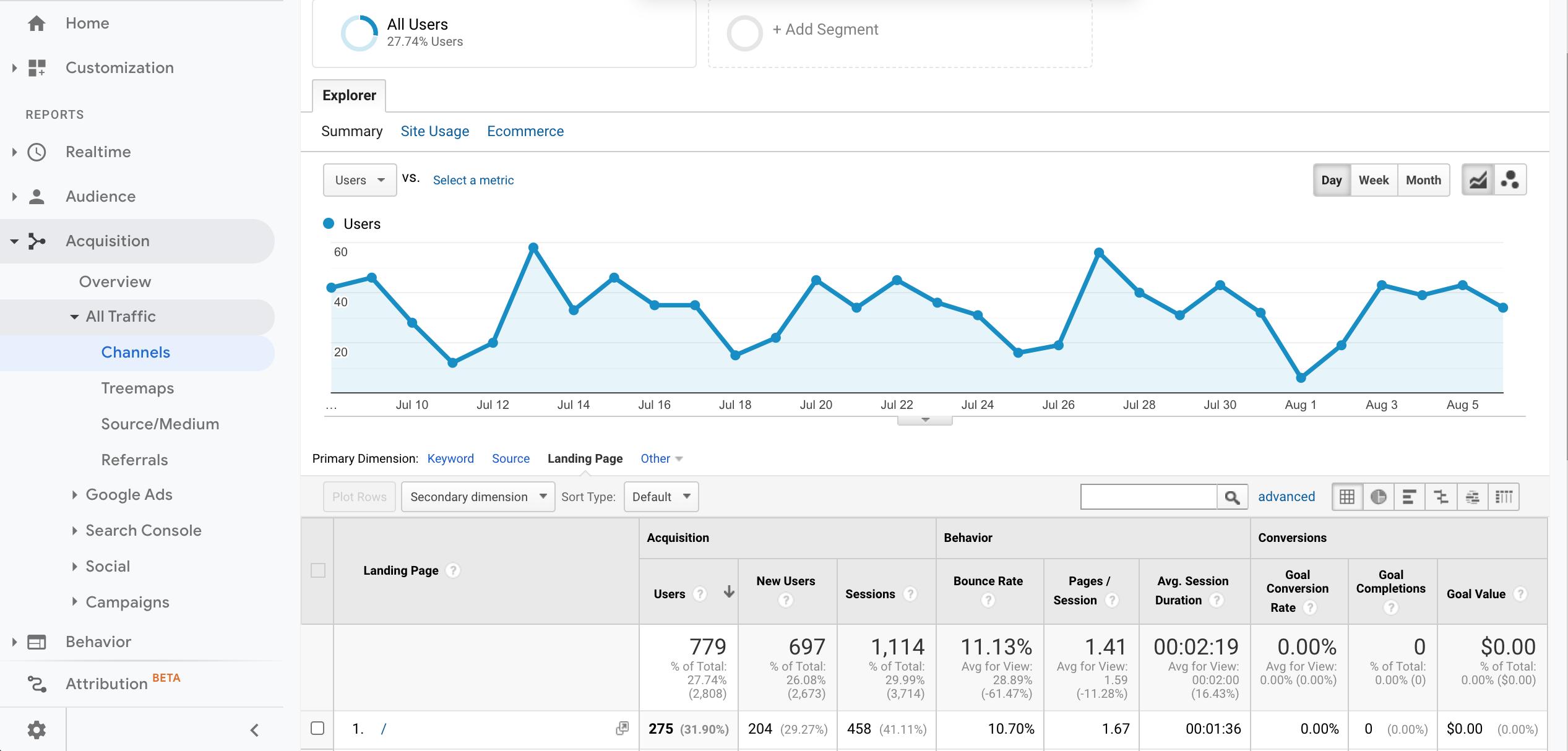 Google Analytics Organic Search Landing Pages