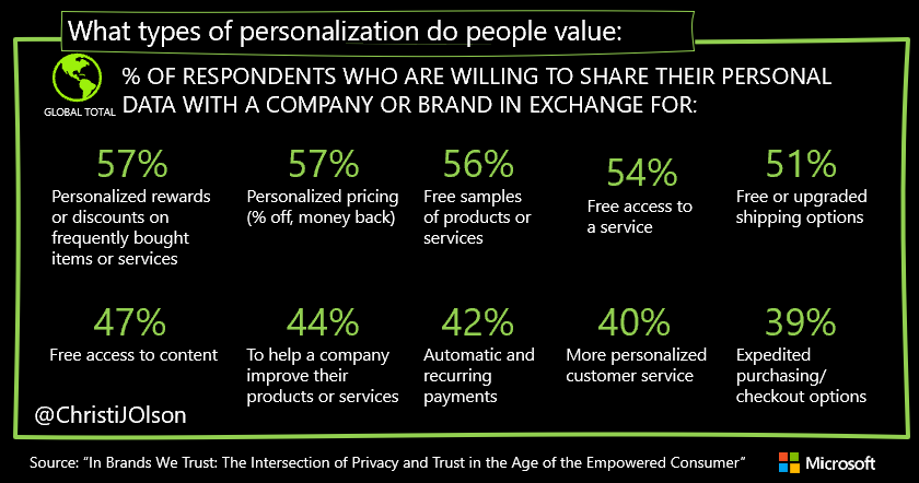 What types of personalization do consumers value? Responses from the 2020 Consumer Privacy Survey
