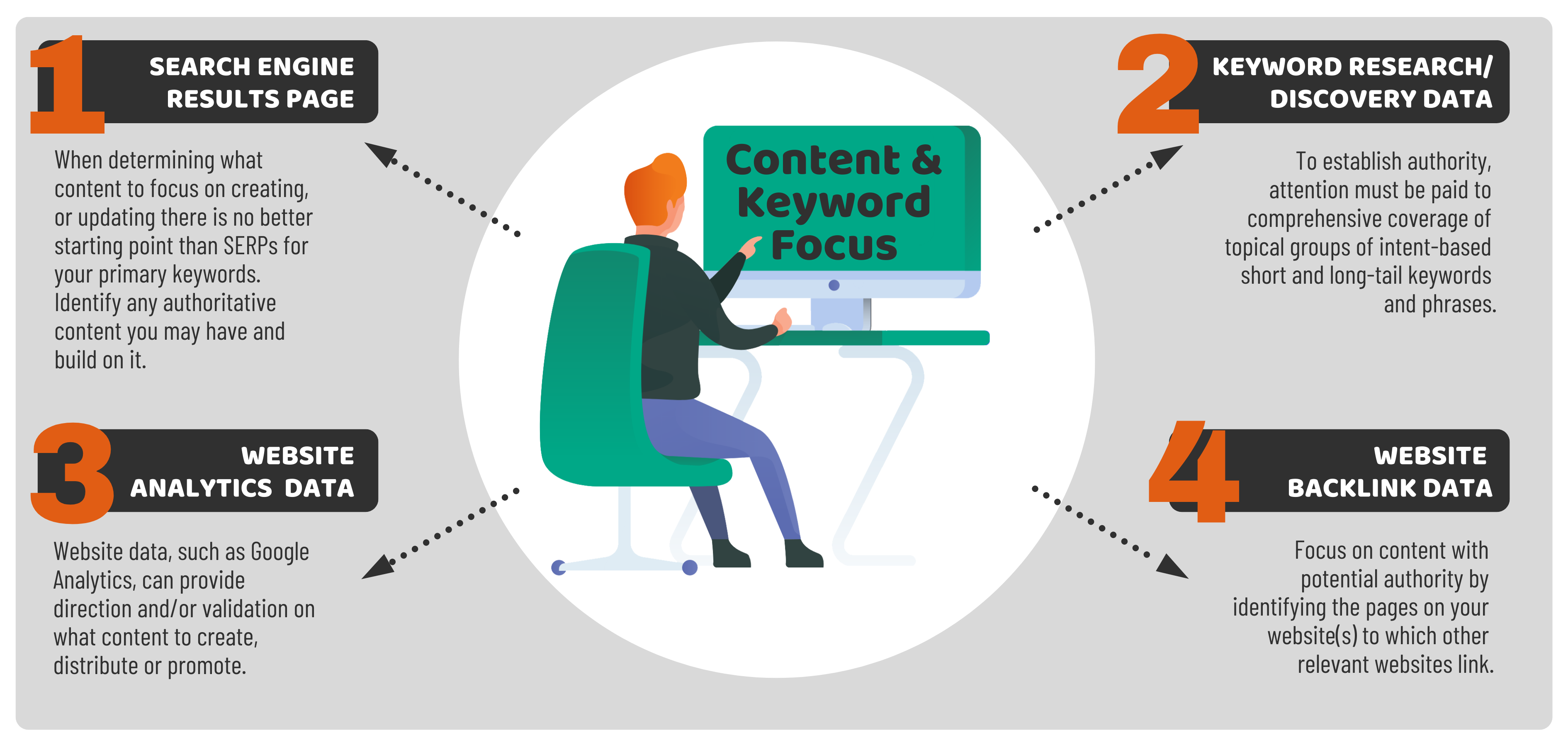 Four Data Sources to Help Focus Content and Keywords