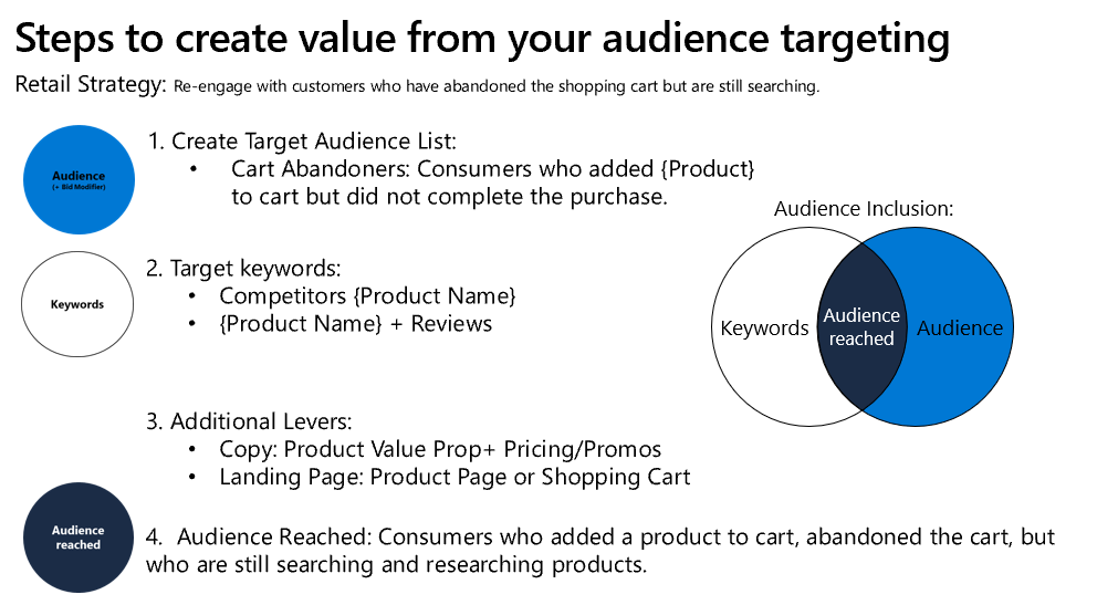Visual on the steps to create audience inclusion