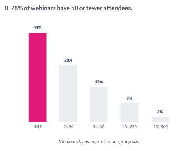 webinar attendance rate