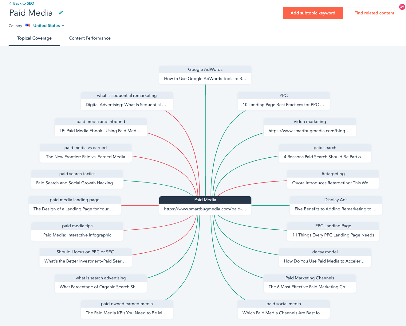 SEO topic cluster