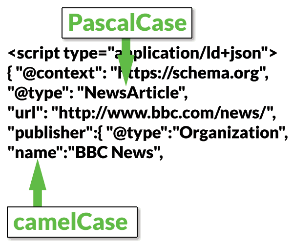 Illustration of how structured data type and structured data property are spelled with unique case styles