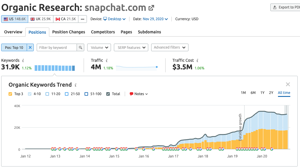 How Social Networks Drive Billions of Search Visits with SEO