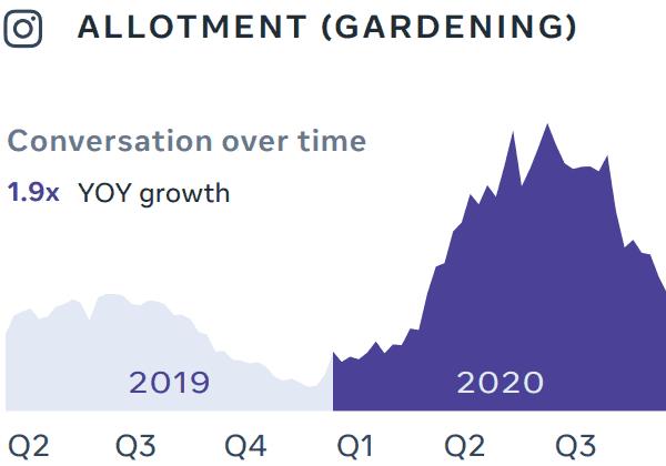 Facebook trends surrounding gardening