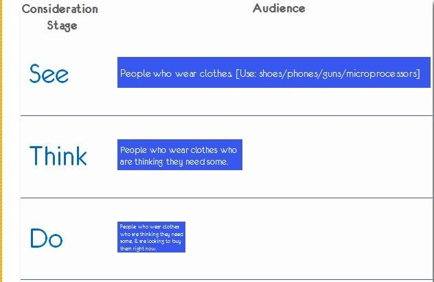 See Think Do search framework