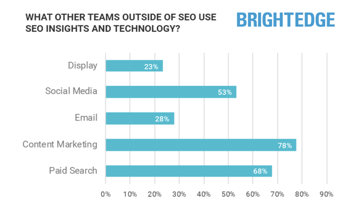 Enterprise SEO in 2021: The Importance of Insights & Value of Action