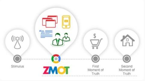 Google's Zero Moment of Truth concept