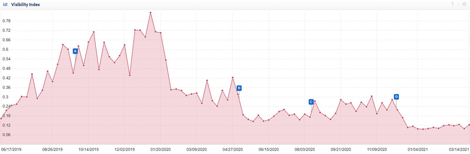 Grafico del traffico di sito aggregatore di notizie in calo
