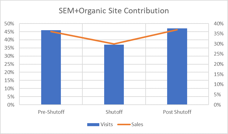 Paid search incrementality experiment