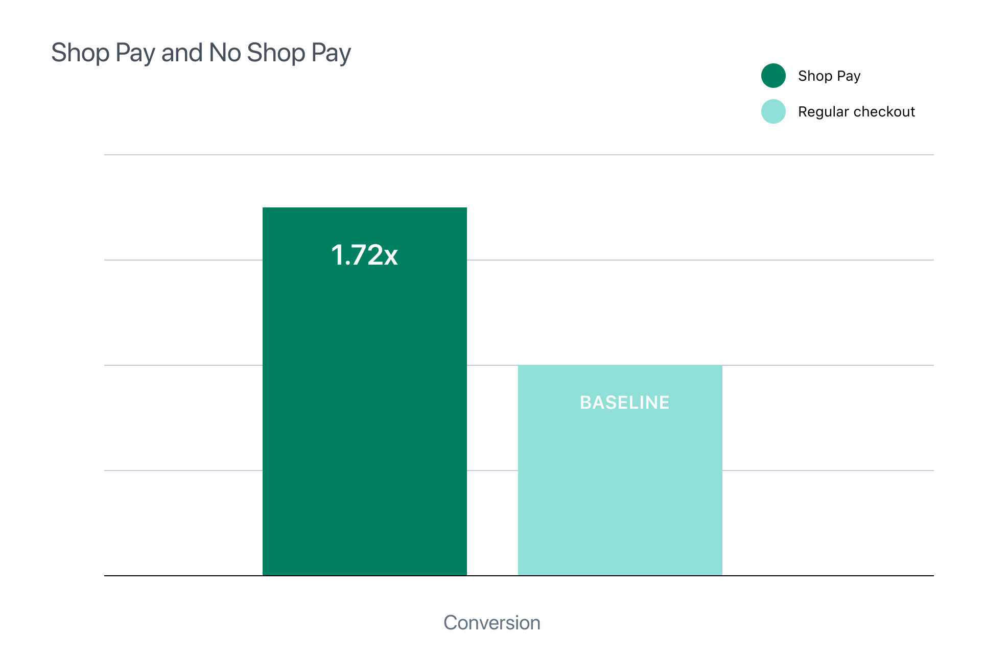 Facebook & Instagram Shops Integrate With Shopify