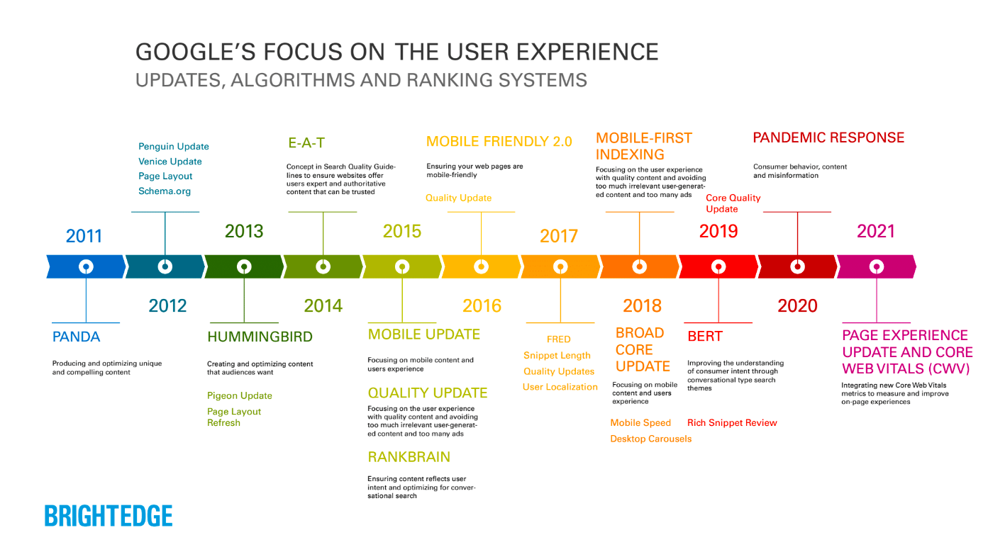 Google's Focus on User Experience - A Timeline