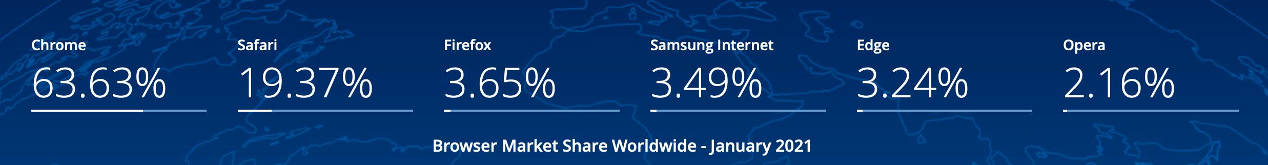 Global browser market share