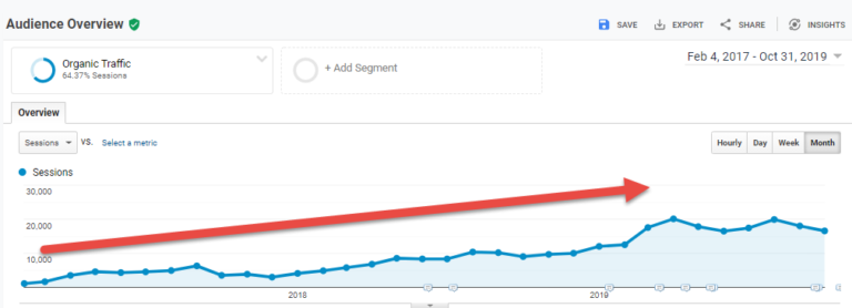Within 24 months of starting SEO, they were generating over 12,000 organic sessions per month
