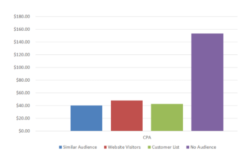 CPA for audiences in Google ads.