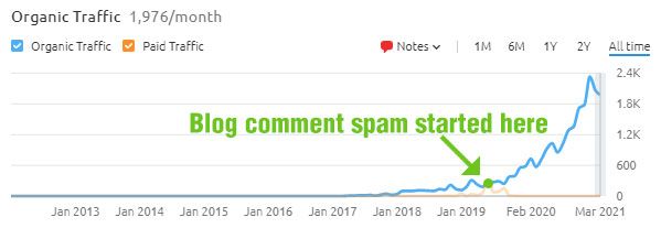 Blog comment spam.
