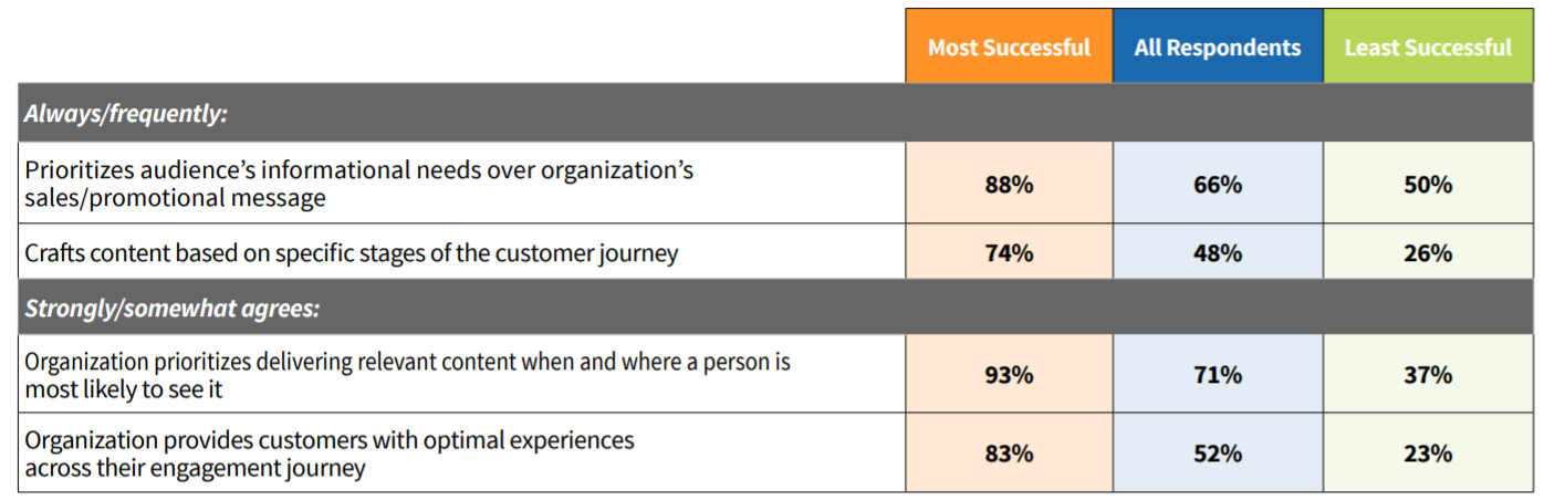 88% of the most successful B2B marketers say they prioritize their audience over their own sales/promotional message