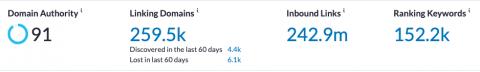 Moz ranking keywords data.