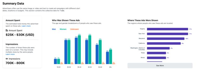 Facebook Ad Demographics