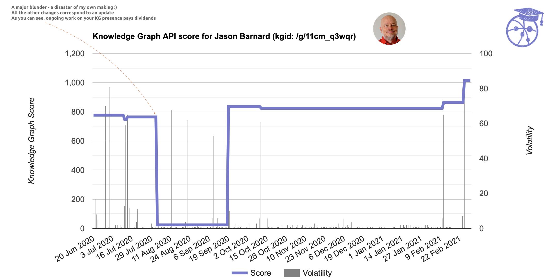 Knowledge Graph API score
