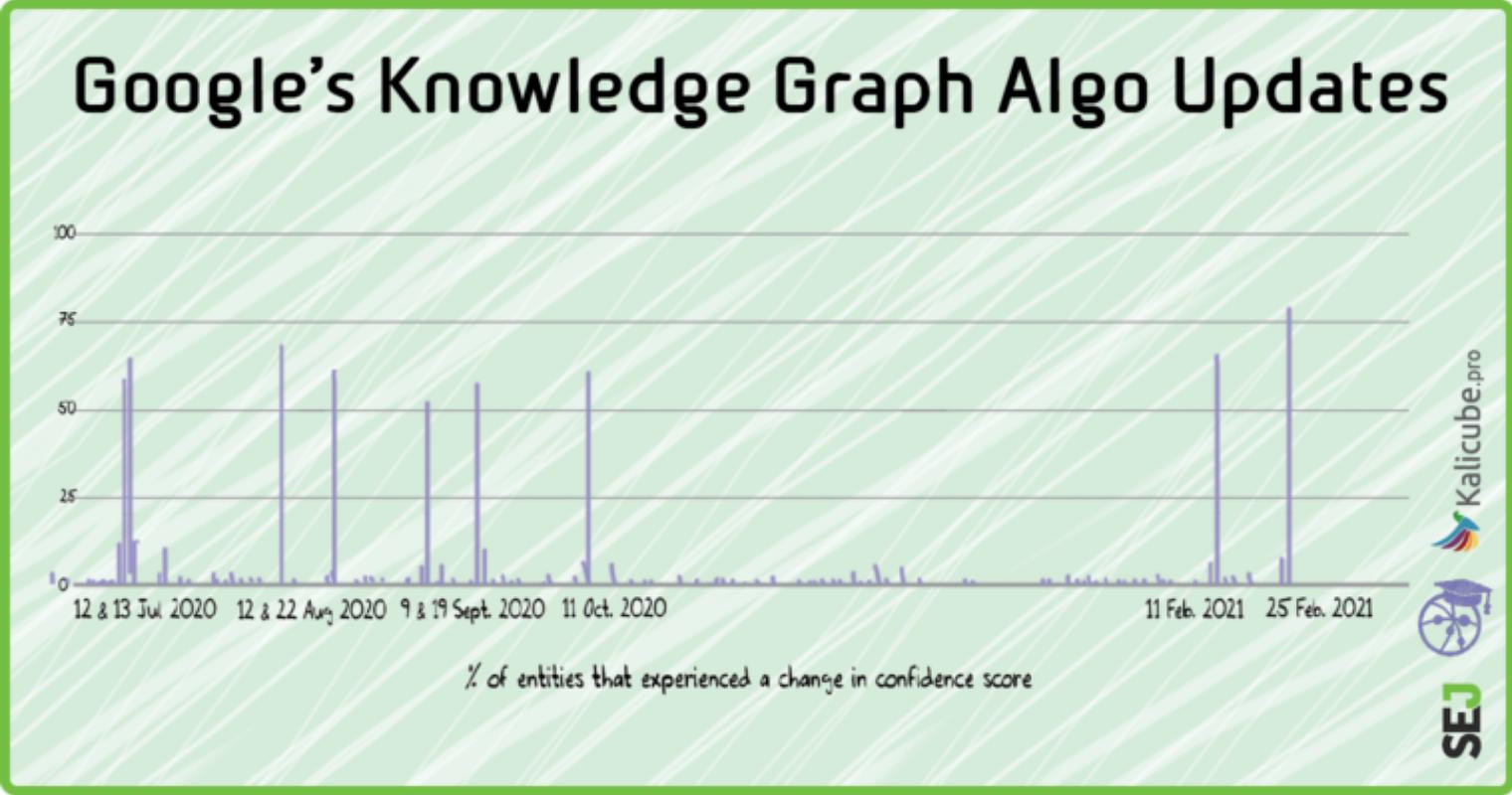 Tracking Google Knowledge Graph Algorithm Updates & Volatility