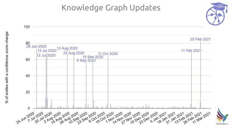 Knowledge Graph Updates