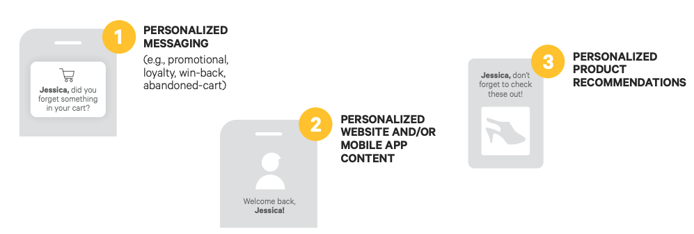 Personalization touchpoints