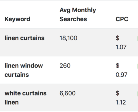 "Keyword search volume data for ""linen curtains"""