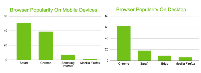 Graph of browser popularity