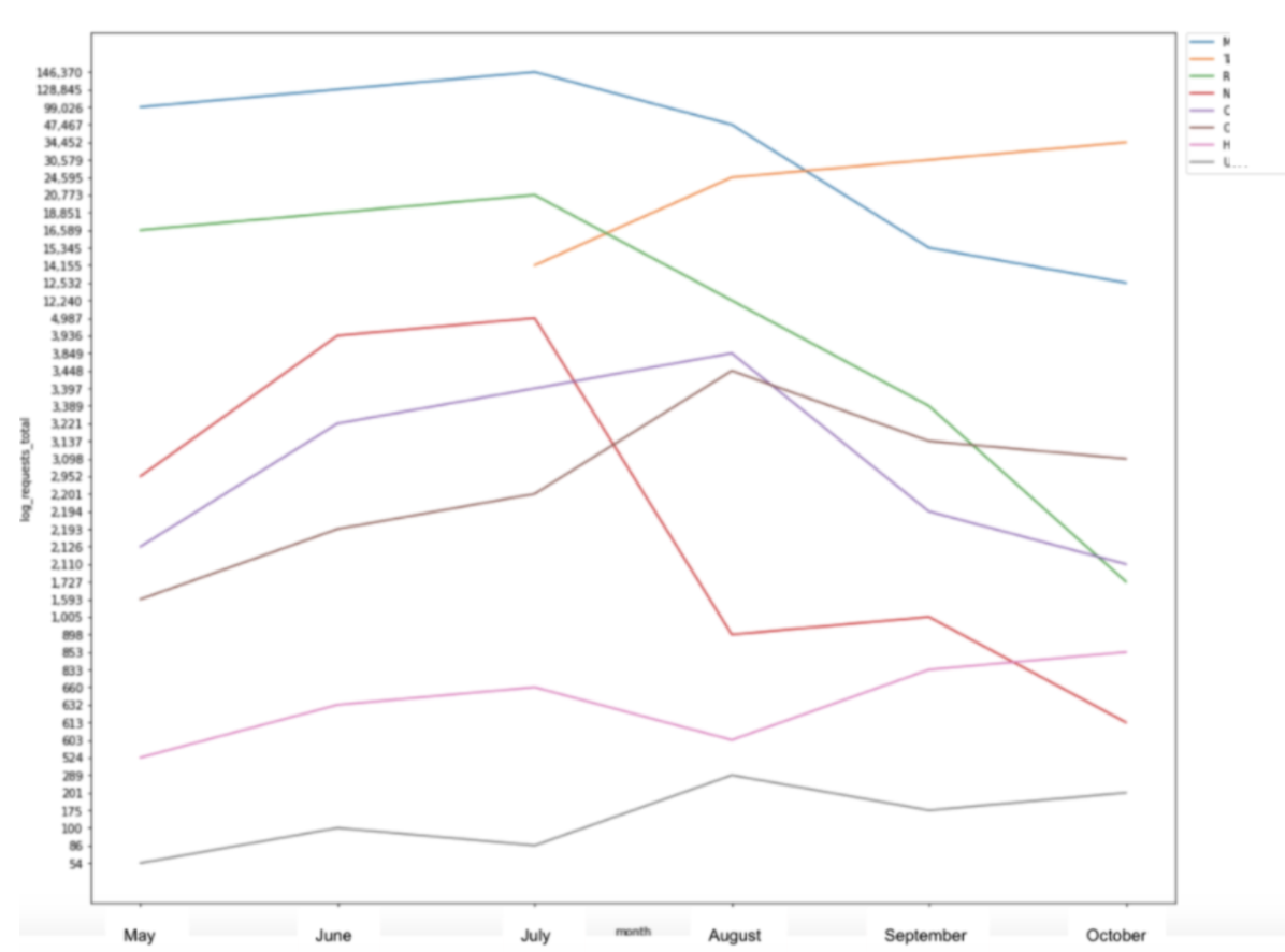 Matplotlib Line Graph