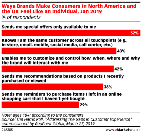 Ways Brands Make Consumers Feel Like They're an Individual
