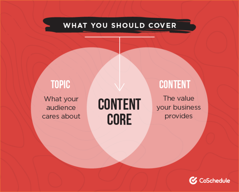 What you should cover in your content