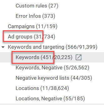 Keywords per ad group.