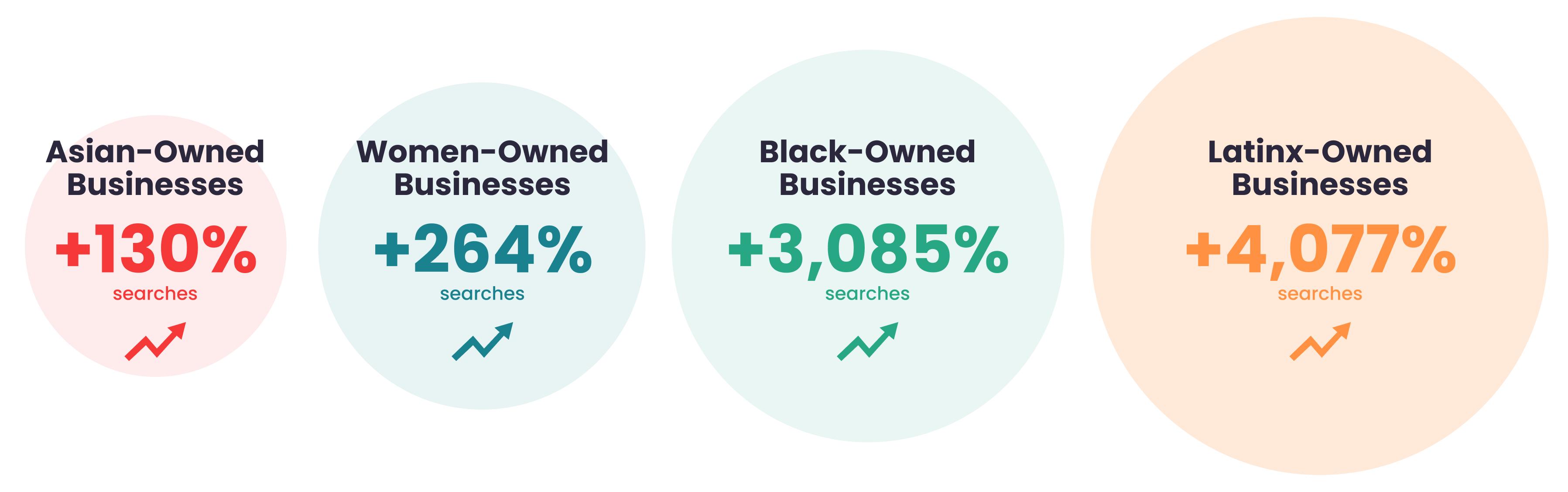 Yelp رشد عمده جستجو در مشاغل متنوع را گزارش می دهد