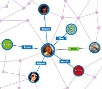 Facebook developers Open Graph